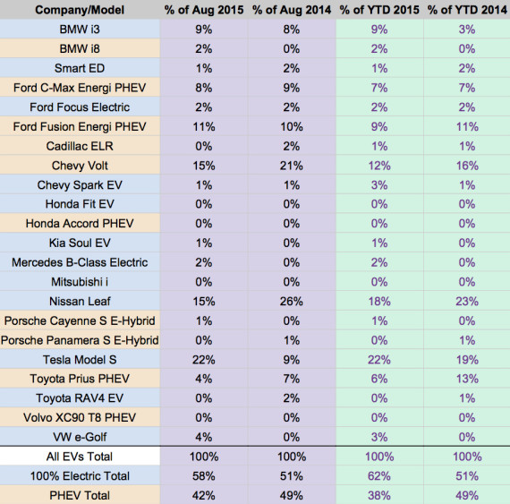 US EV Sales 2015 - August percent