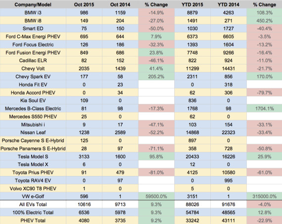 US EV Sales 2015 - October 1