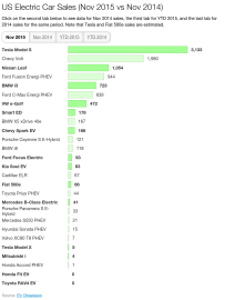 US EV Sales Nov 2015