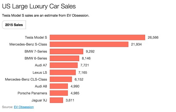 US luxury car sales 2015