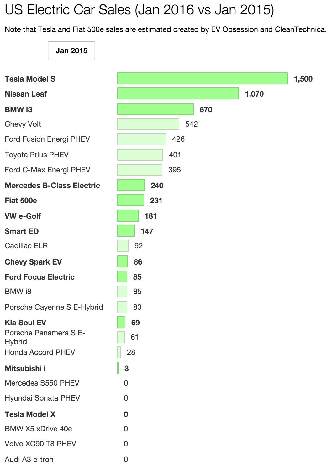 US electric car sales Jan 15