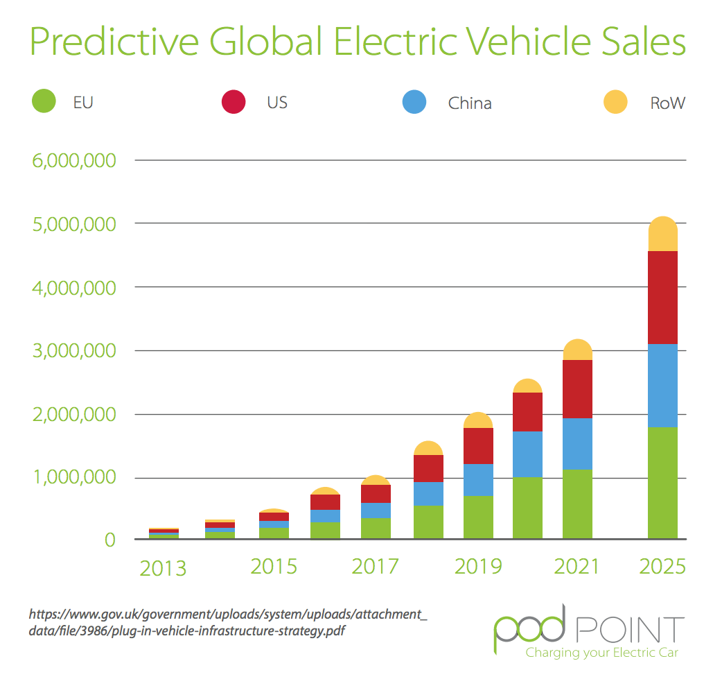 7 cool electric vehicle charts from pod point − global ev s projections