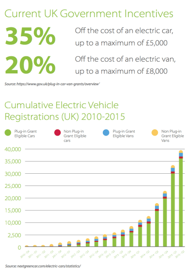 UK EV Incentives