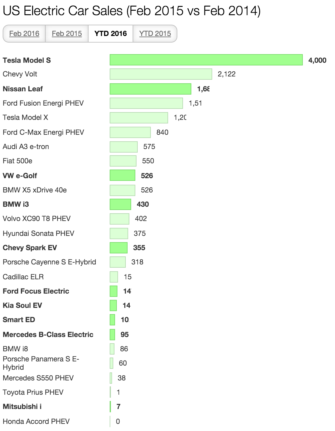 US Feb YTD Electric Car Sales 2016