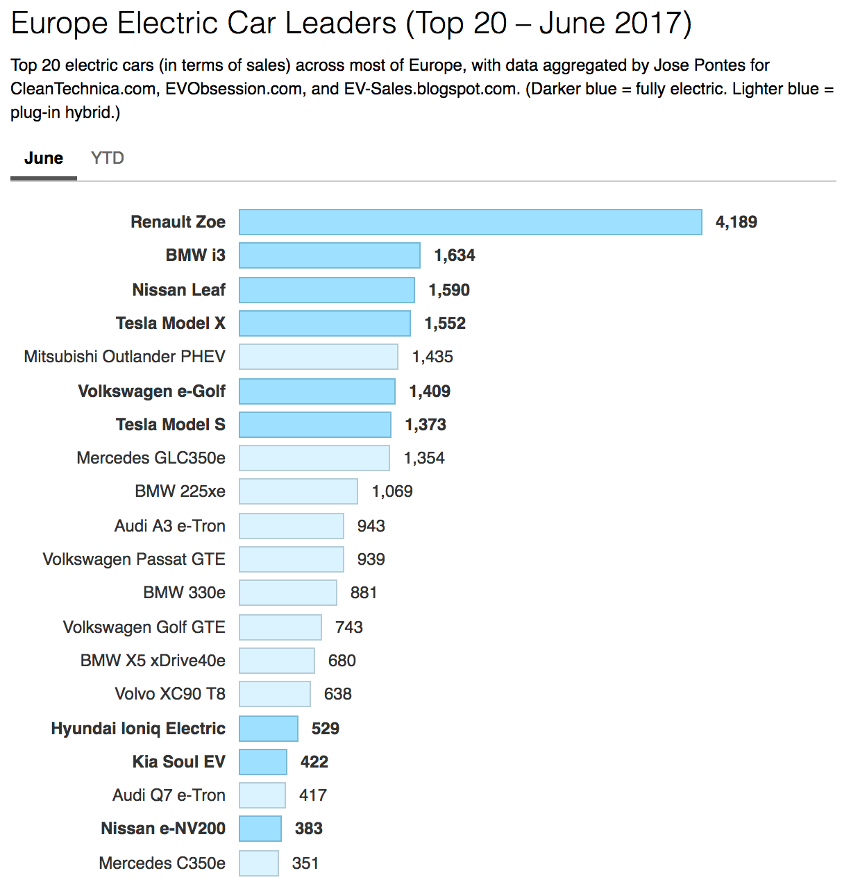 Electric Car Sales (Monthly Reports