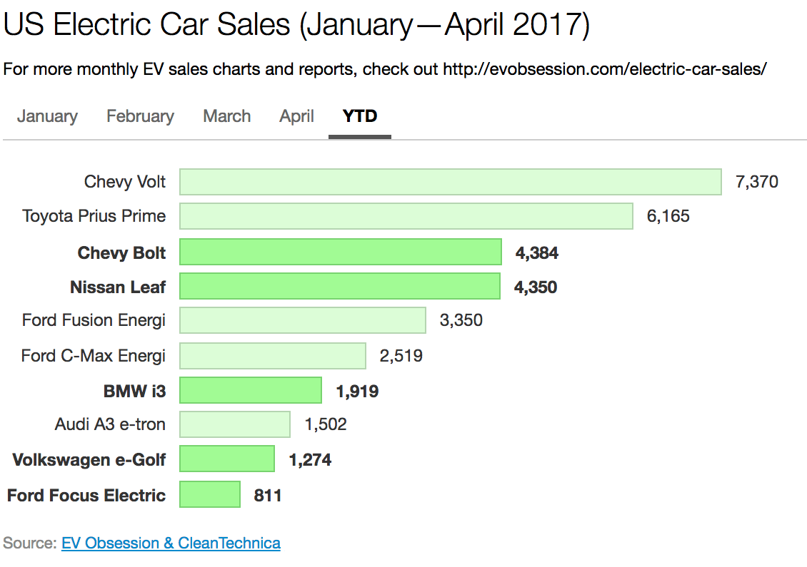 Us Electric Car Sales Report April 2017