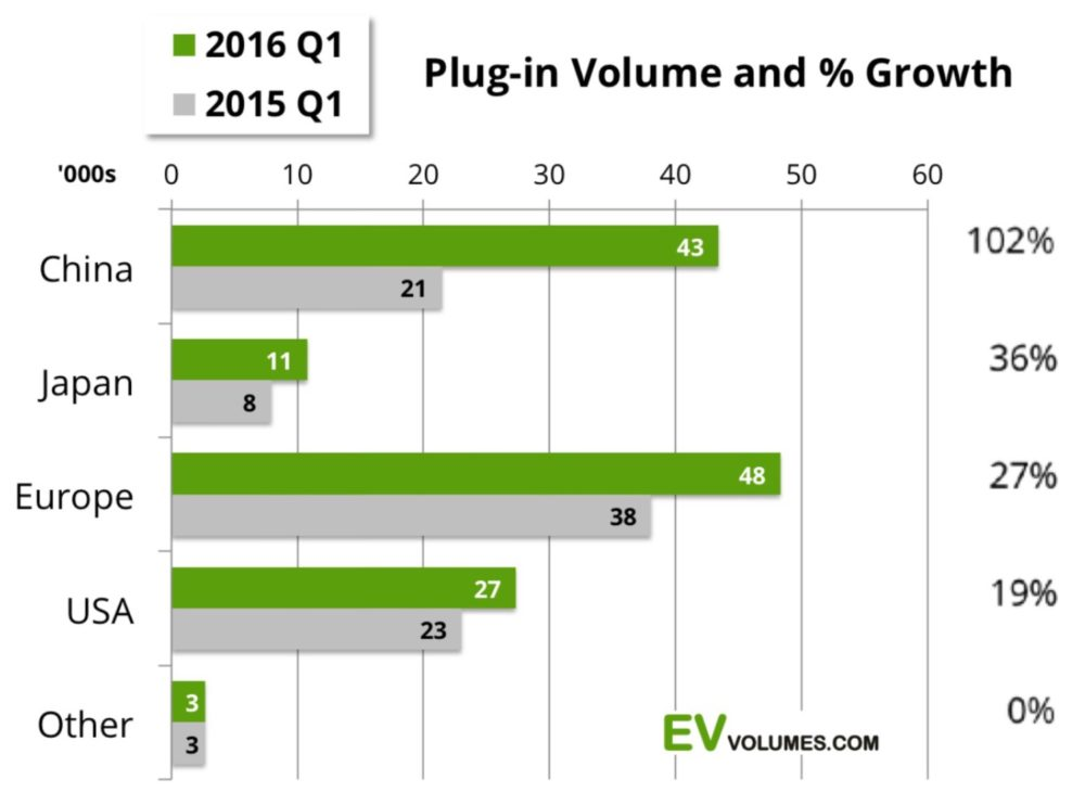 EV volumes quarter 1 2016