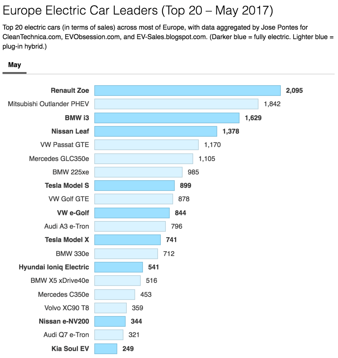 27% Increase In European Electric Car Sales