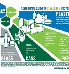 residential guide to single bin recycling jpg [ 2573 x 2022 Pixel ]