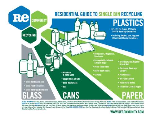 small resolution of residential guide to single bin recycling jpg
