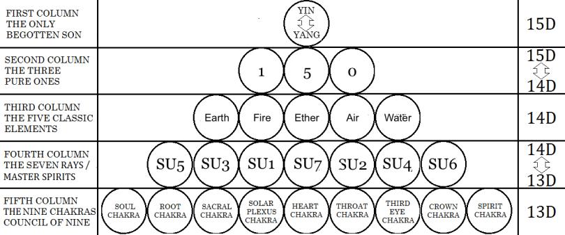 The Solar Tetractys