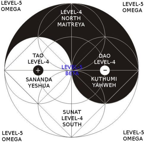 Figure J: Next Level-4 and Level-5 Ascended Masters