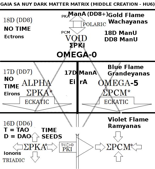 Figure A: The Gaia Sa Nuy Matrix of Alpha and Omega
