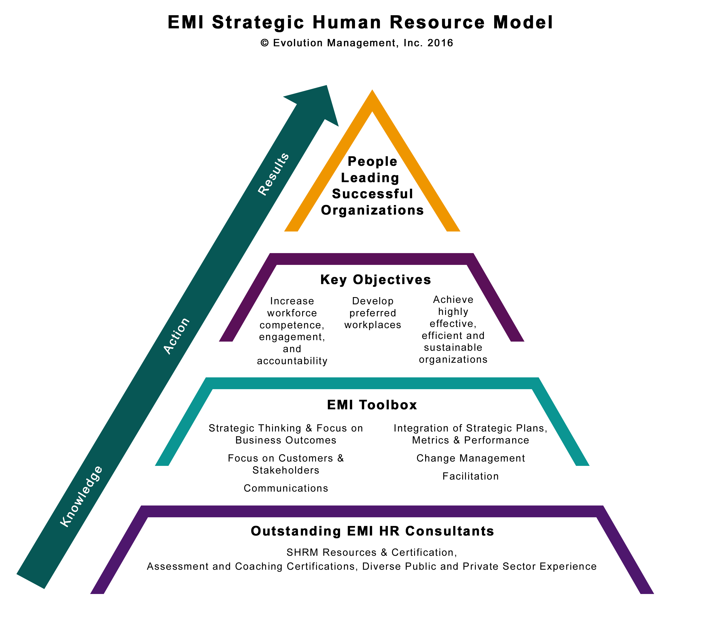 Evolution Of Strategic Human Resource Management The