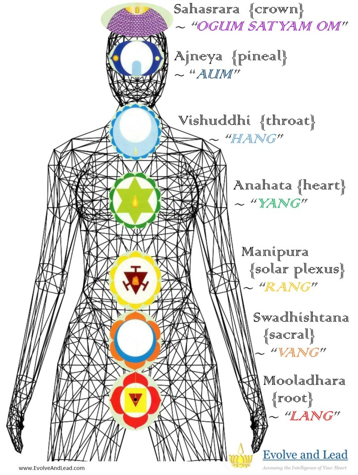chakra dhyana map with titles location and chant 1-2019