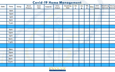Evolve Covid Home Management Flow Chart