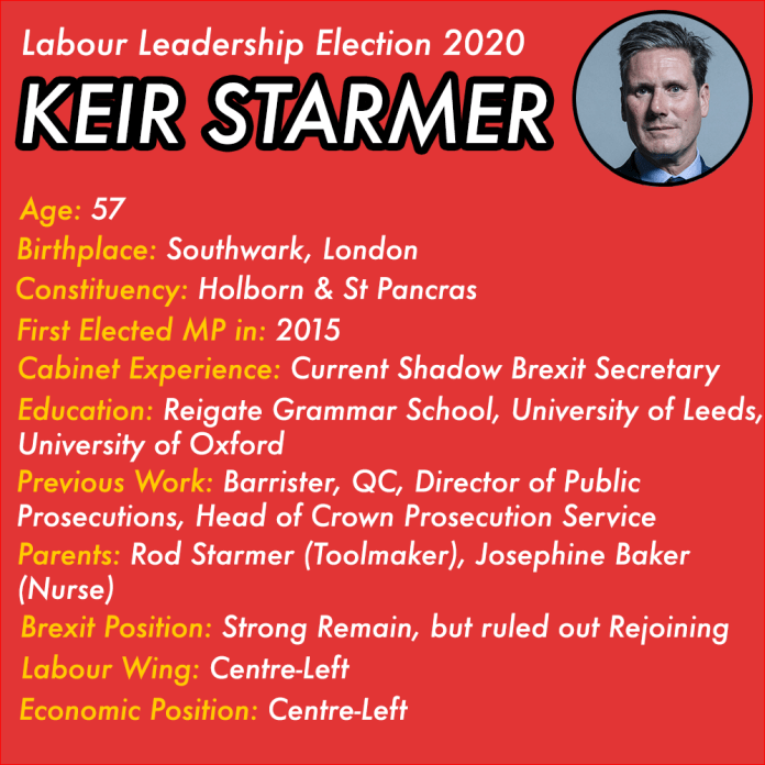 Labour Leadership Election Profiles - Keir Starmer