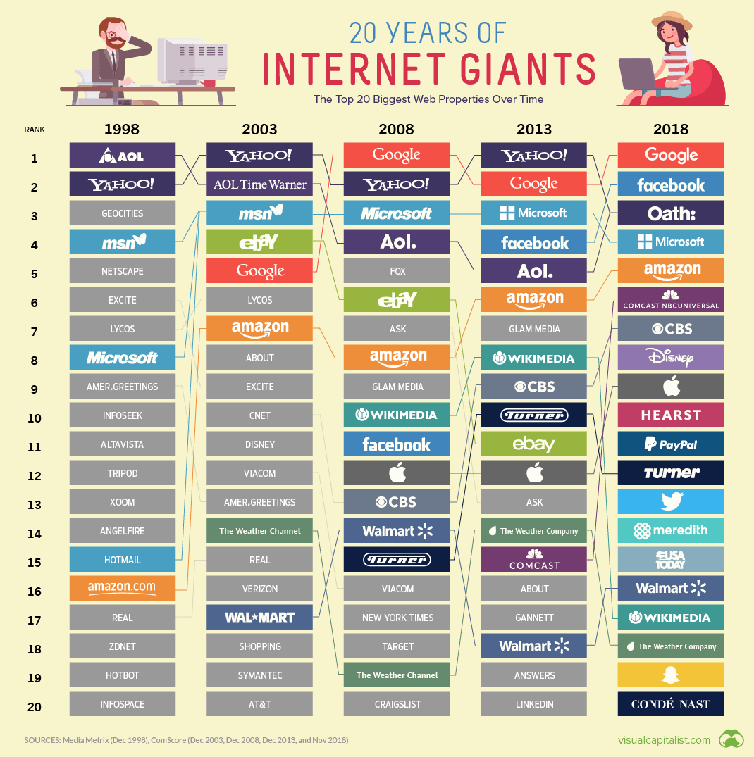 20 Internet Giants That Rule the Web