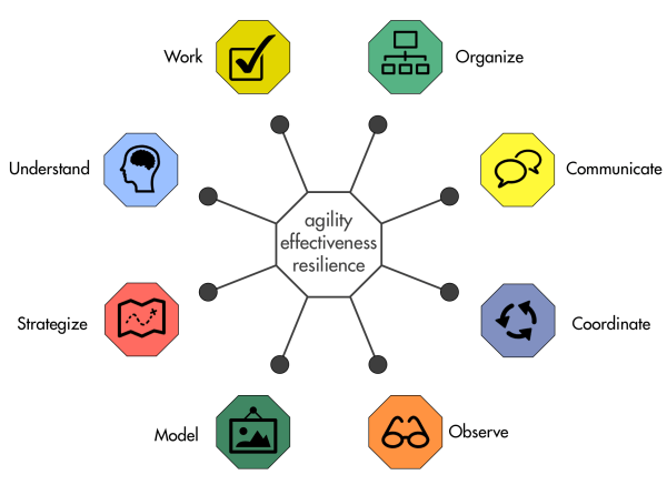 Organizational Effectiveness Agility And Resilience