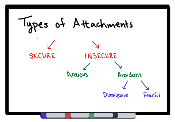 The 4 'Attachment Styles,' and How They Sabotage Your Work