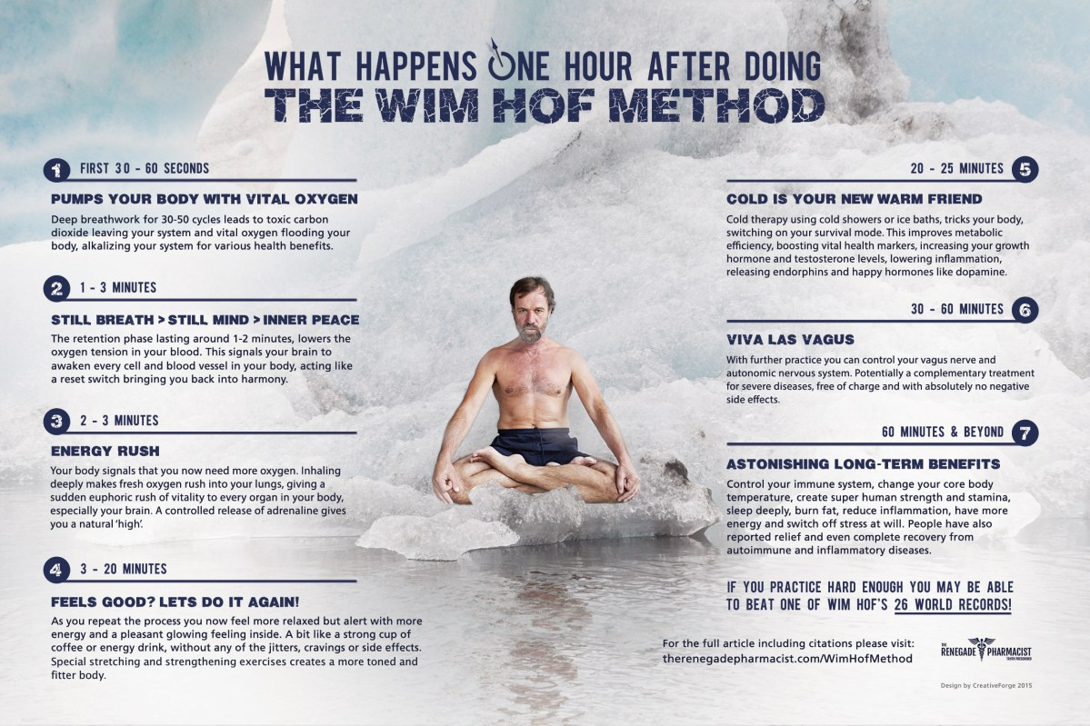 Breathing to reduce stress and for good health – the Wim Hof method