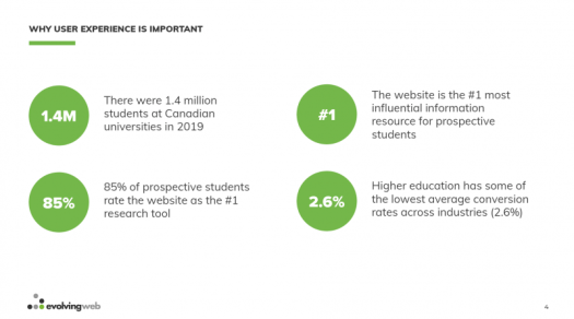 A slide from PSEWEB 2020 outlining why user experience is important for higher ed