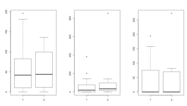 3phage_boxplot_simple