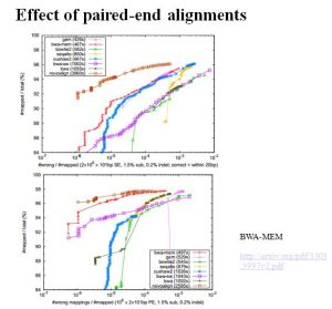 caveat this comes from a paper on the arXiv preprint server, not pub'd in a peer reviewed journal yet widely used (more at http://arxiv.org/pdf/1303.3997v2.pdf)