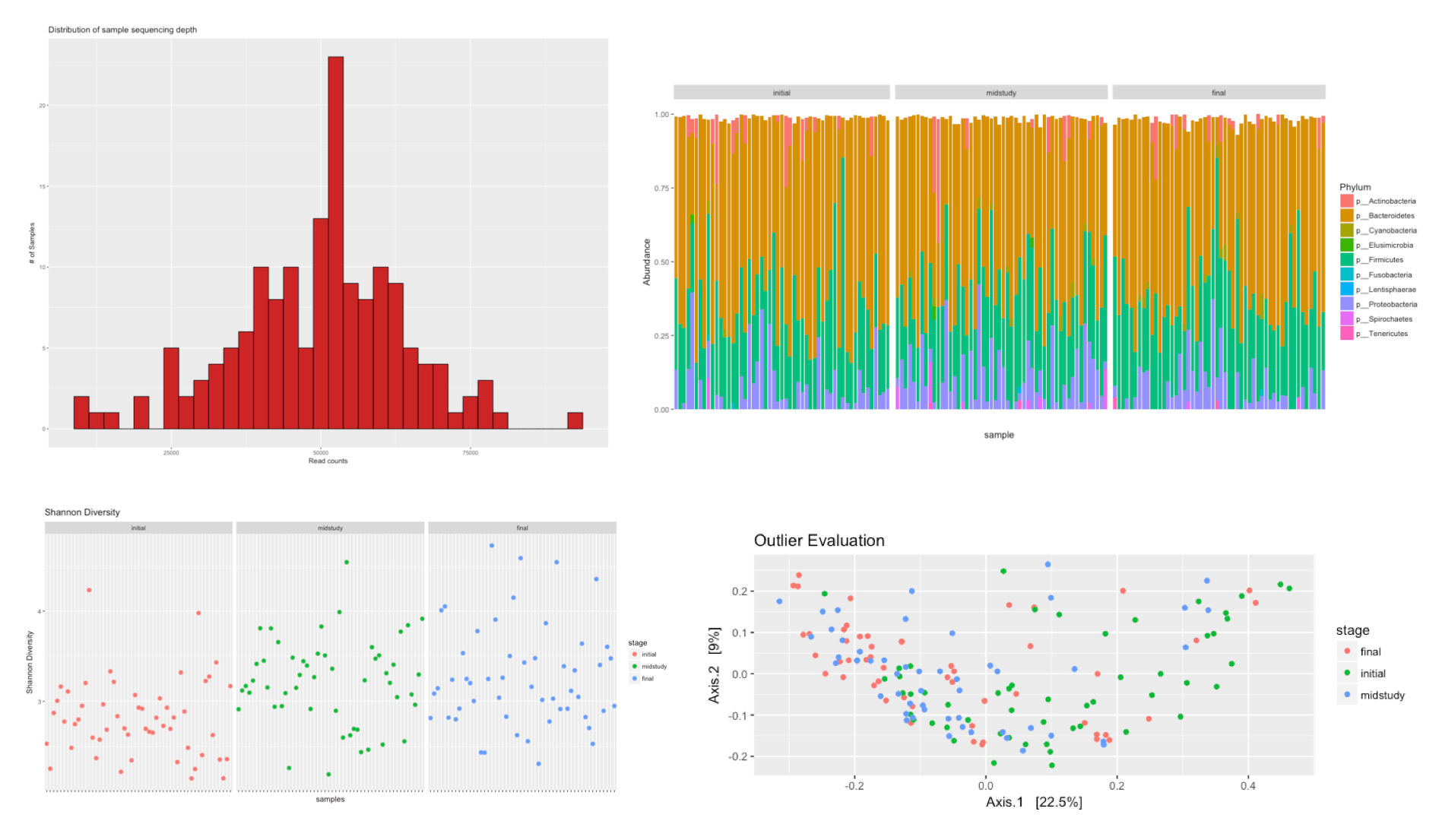 Introduction to R - Evolution and Genomics
