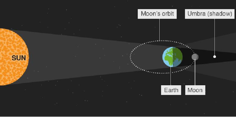 მთვარის იშვიათი დაბნელება