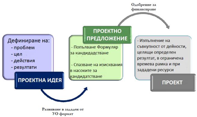 проектна-идея-предложение-проект