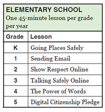 Teaching Digital Citizenship Lesson Elementary List