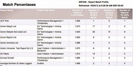 ERF Summary