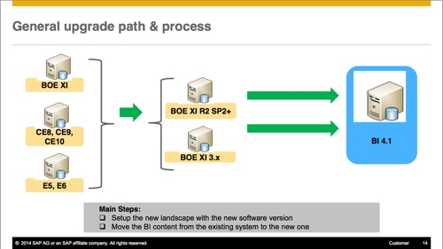 General BI4 Upgrade Path