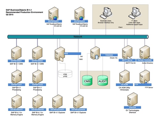 2-day assessment SAP BusinessObjects architecture diagram
