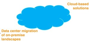 Three Trends Affecting Modern BI - Cloud