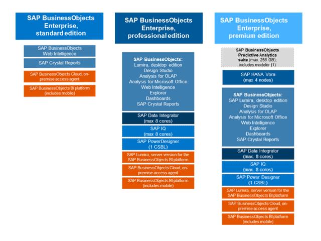The SAP BI Lineup for 2017