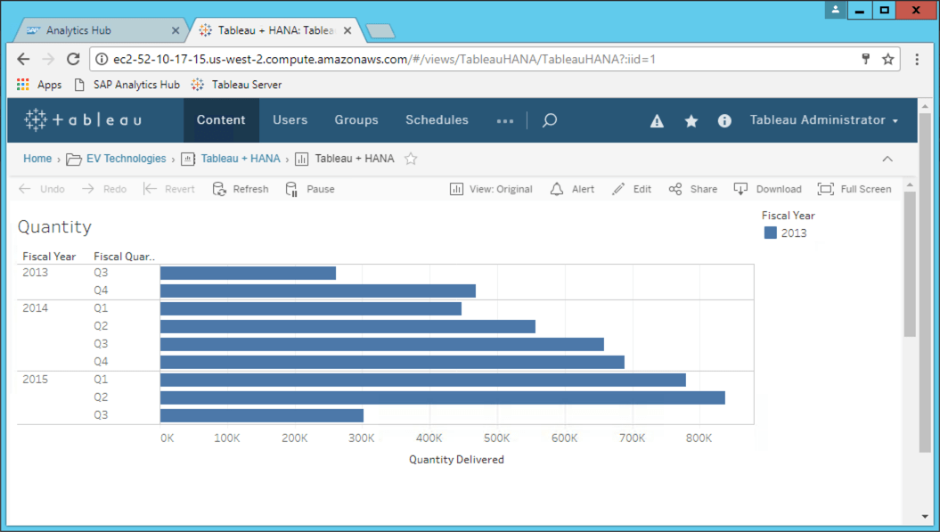Integrating Tableau Server into SAP Analytics Hub - EV