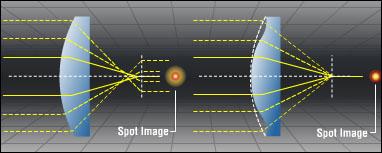 Слева - обычная линза, справа - асферический элемент. Показана разница в работе