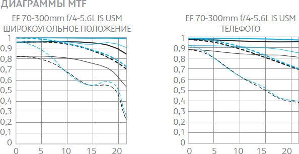Canon EF 70-300mm f/4-5.6L IS USM MTF графики
