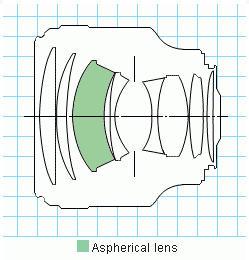 Canon EF 85/1.2L USM оптическая схема