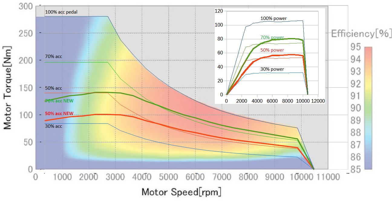 hight resolution of alternative accelerator pedal interpretation for efficiency