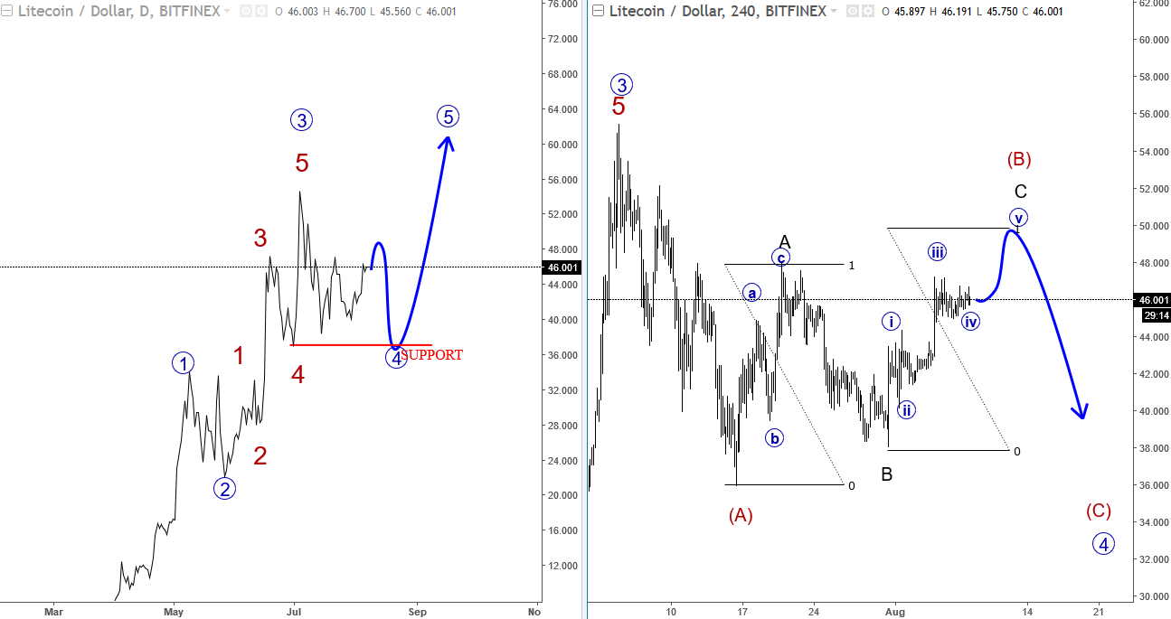 ELLIOTT WAVE FINANCIAL SERVICE