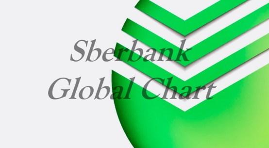 Sberbank - Global Chart
