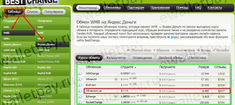 WebMoney-ден қаражатты Yandex.money-ге ауыстыру