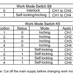s6 is interlock inching self locking switch toggle to the right 0 it enters into interlock mode toggle to the left 1 it enters into inching  [ 2075 x 1913 Pixel ]