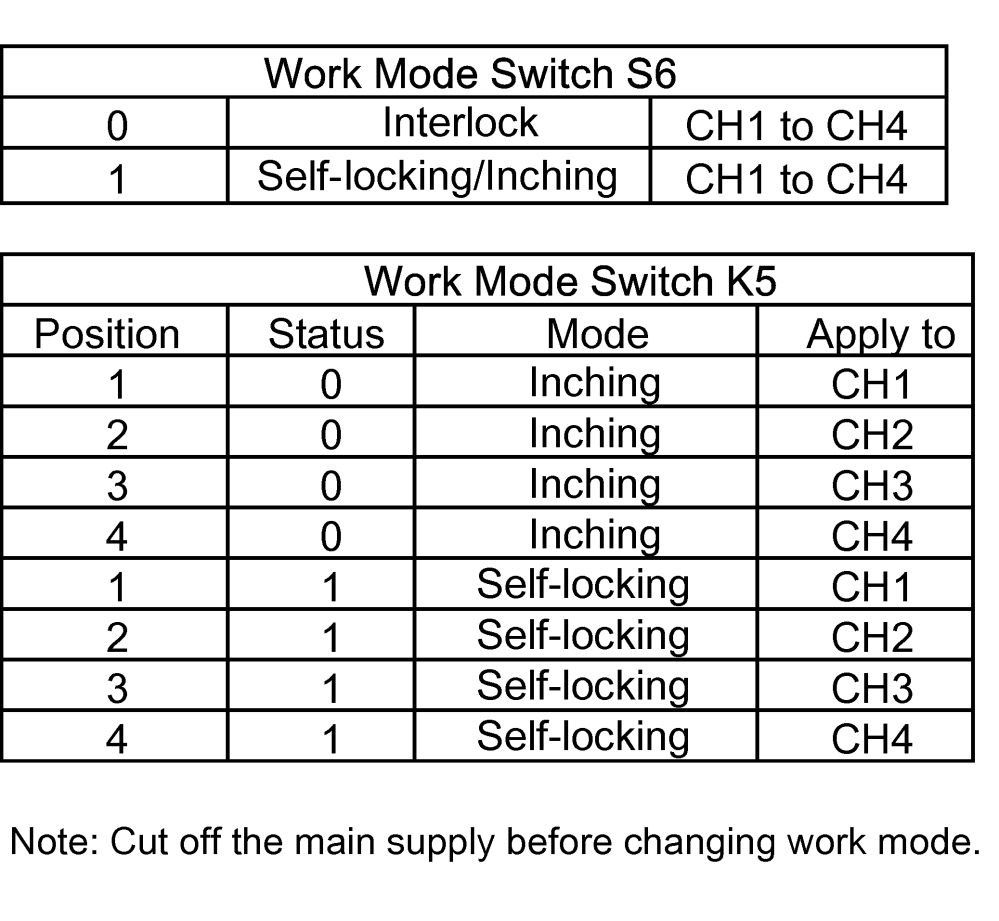 medium resolution of s6 is interlock inching self locking switch toggle to the right 0 it enters into interlock mode toggle to the left 1 it enters into inching