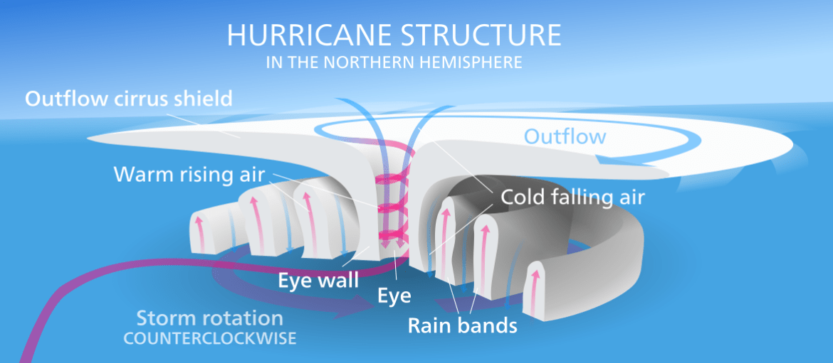 how do hurricanes form (and my experience with hurricane harvey)