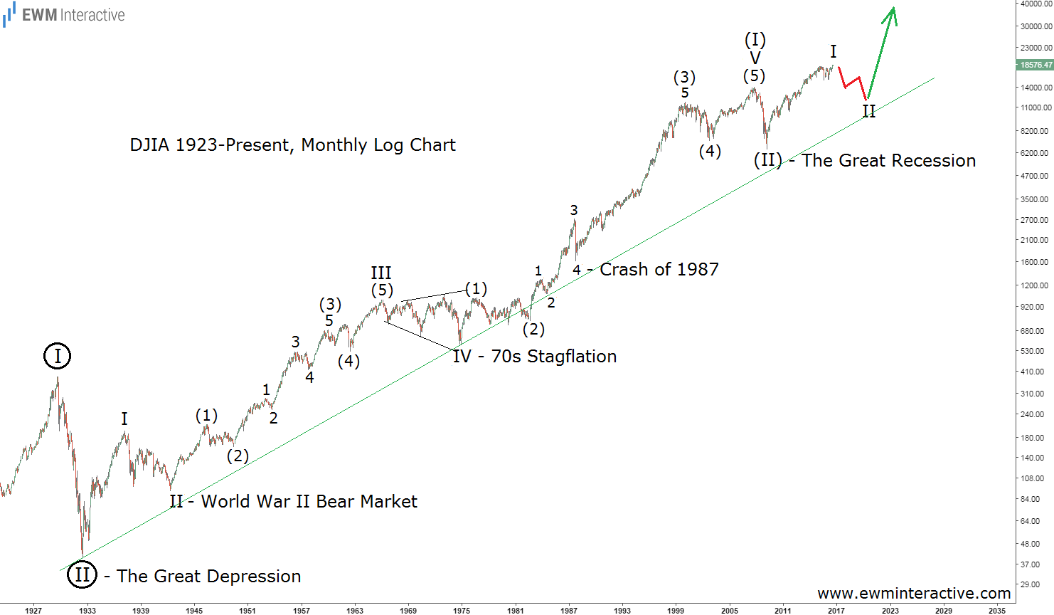 Djia Since The Great Depression Our View
