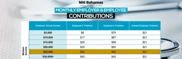 NHI demands 2% from salaries